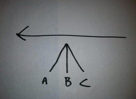 sales angle