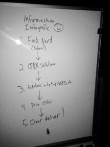 whiteboard infographic